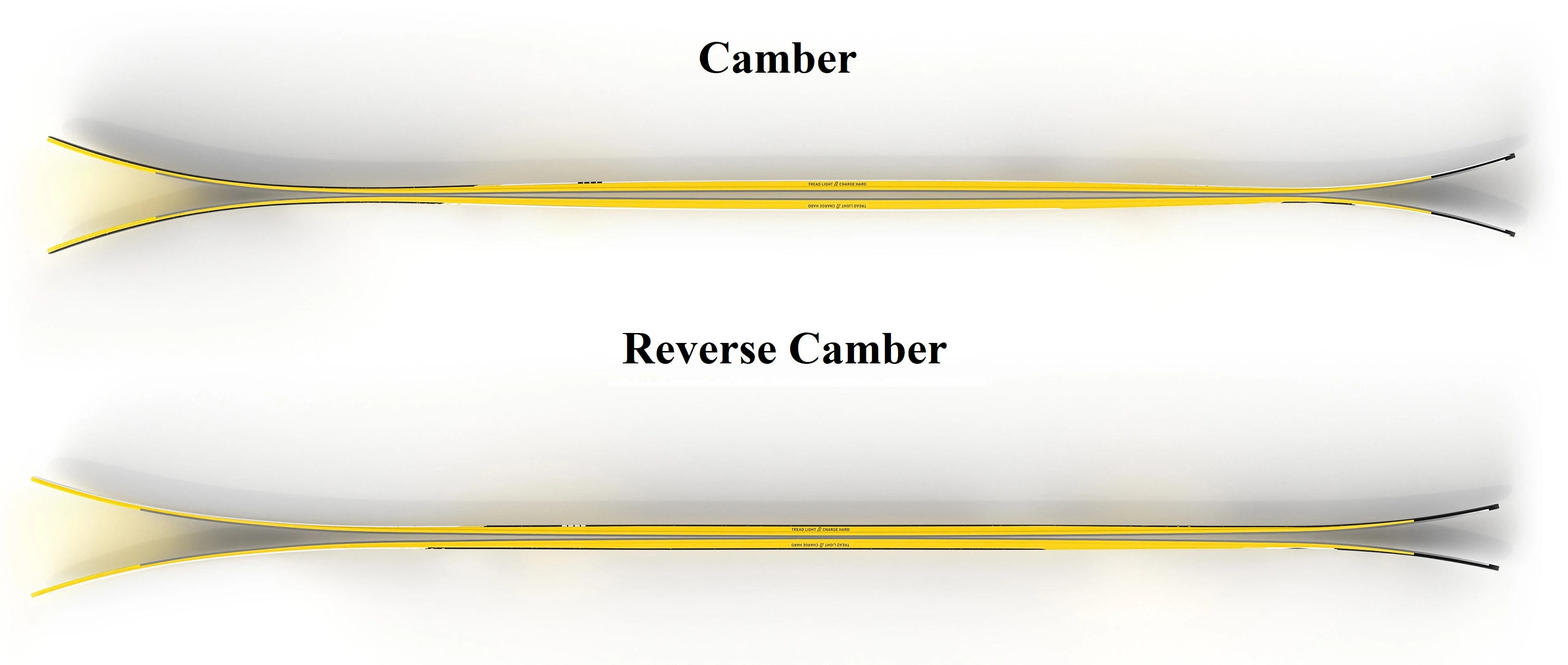 Camber/Reverse Camber